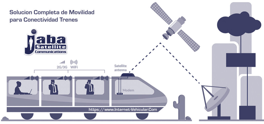 internet trenes internet vehicular COTM communications On the move
